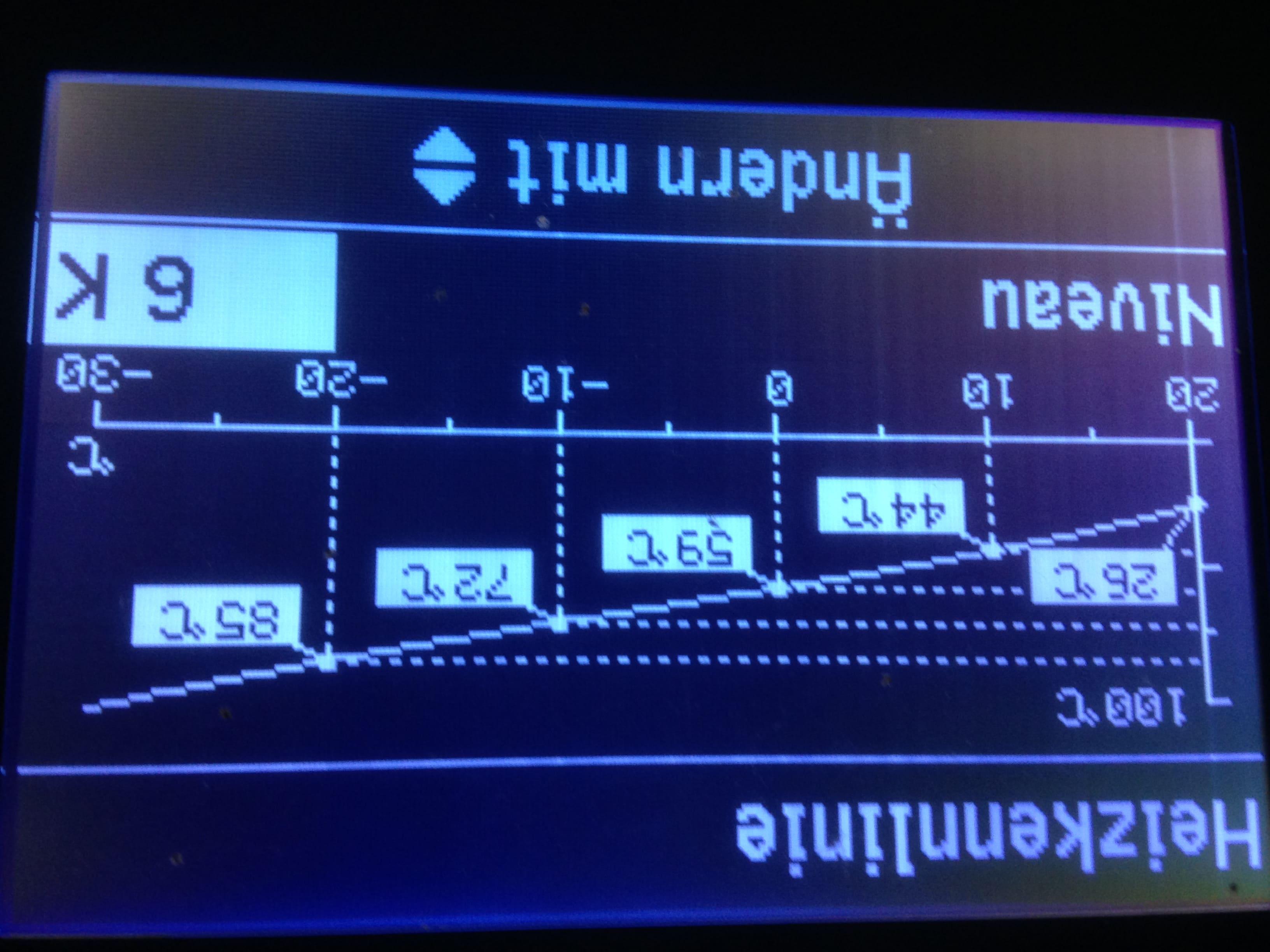 Anzeige der aktuell eingestellten Kesseltemperaturen bei +20°C/+10°C/0°C/-10°C/-20°C (Viessmann Vitodenz 200-W mit der Steuerung Vitotronic 200/Typ HO1B).